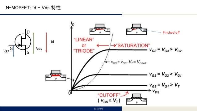 RF Power Amplifier Tutorial (2) Class A, B and C