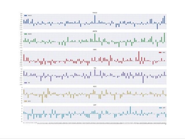 주성분 분석 PCA(Principal Component Analysis) ● 다차원 데이터는 좌표를 변환 할 수 있습니다. ● 데이터가 특정한 움직임만 보이는 경우에는 주된 움직임을 포착하는 좌표 변환을 할 수 있습니다...