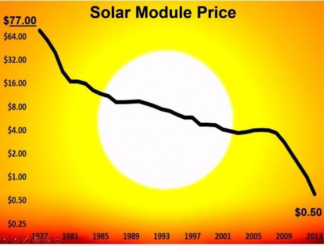 Lösung http://rameznaam.com/2011/03/17/expis-moores-law-really-a-fair-comparison-for-solar/