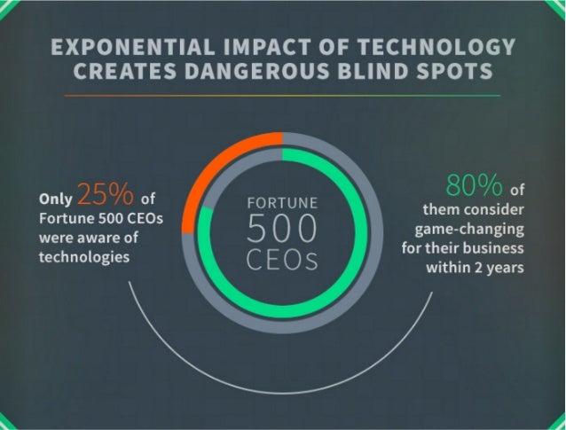Digitale Transformation: Treiber des Wandels in einer exponentiellen Welt