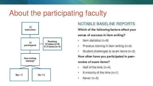 factors that affect the examination results Factors contributing to the students academic performance: a case  of factors that affect  factors contributing to the students academic.