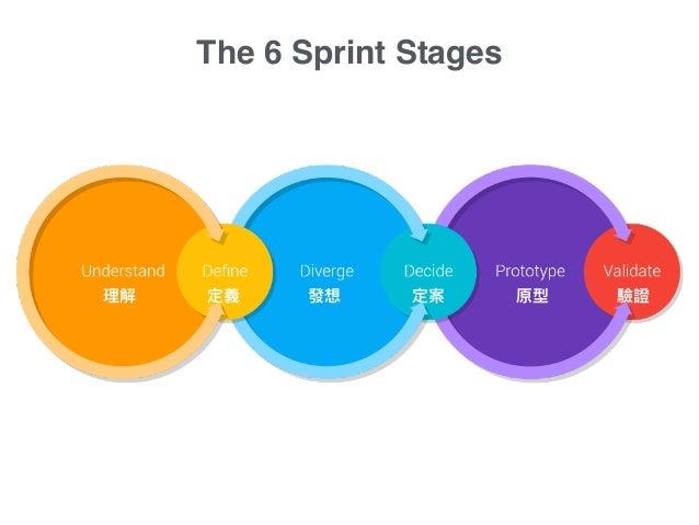 The 6 Sprint Stages 理理解 定義 發想 定案 原型 驗證