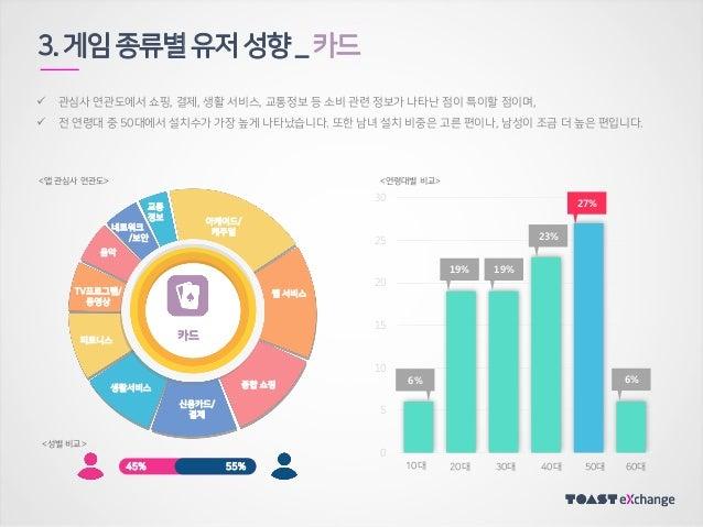 3.게임종류별유저성향_카드 55%45% 카드  관심사 연관도에서 쇼핑, 결제, 생활 서비스, 교통정보 등 소비 관련 정보가 나타난 점이 특이할 점이며,  전 연령대 중 50대에서 설치수가 가장 높게 나타났습니다. 또...