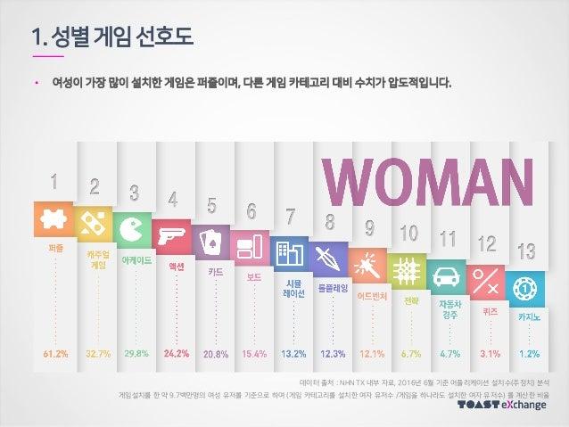 • 여성이 가장 많이 설치한 게임은 퍼즐이며, 다른 게임 카테고리 대비 수치가 압도적입니다. 1.성별게임선호도 데이터 출처 : NHN TX 내부 자료, 2016년 6월 기준 어플리케이션 설치수(추정치) 분석 게임설치를 ...