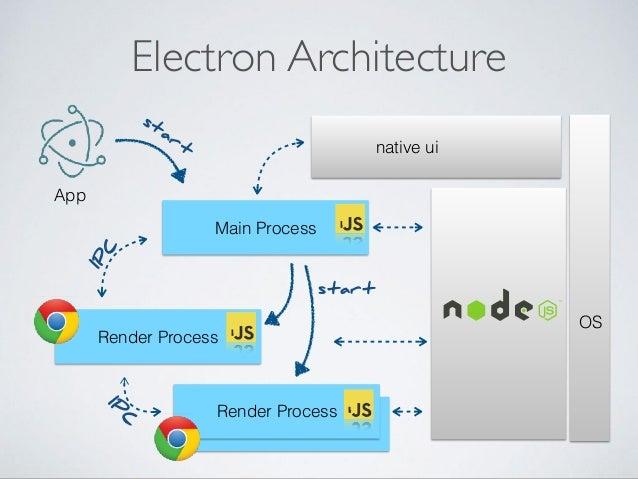 Javascript the universal platform platforms 15 electron architecture main process ccuart Image collections