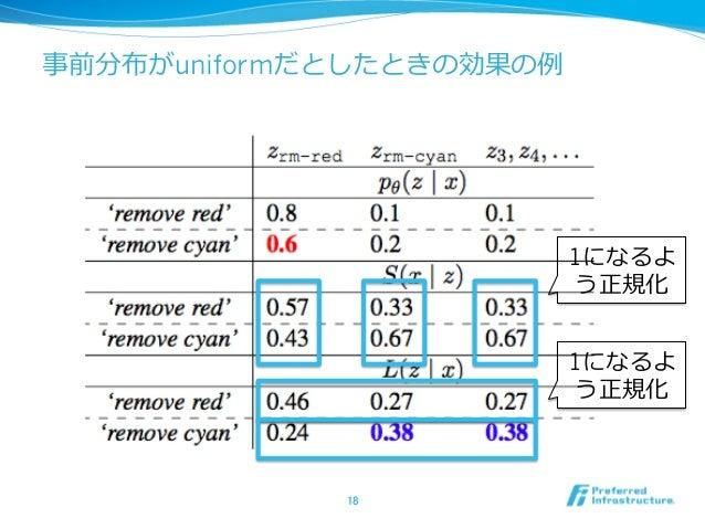 事前分布がuniformだとしたときの効果の例 18 1になるよ う正規化 1になるよ う正規化