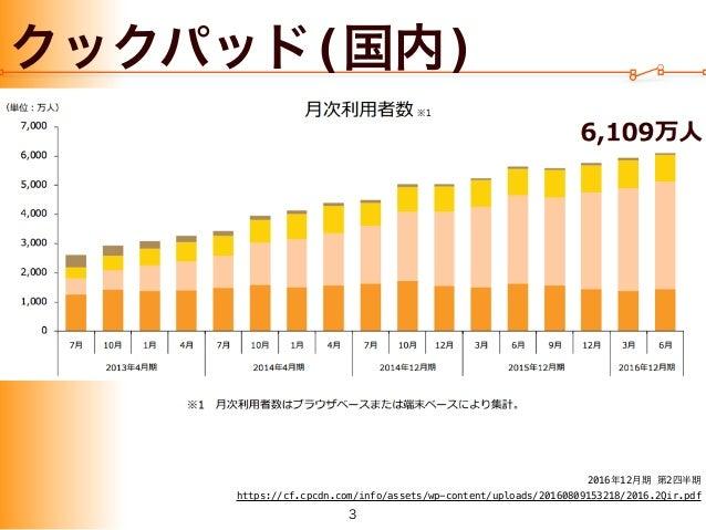20160913 cookpad ios_jp Slide 3