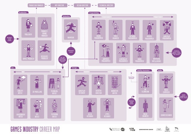 games industry careers map