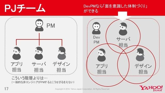 17 PJチーム PM アプリ 担当 サーバ 担当 デザイン 担当 こういう階層よりは… (一般的な非エンジニアがPMするとこうせざるをえない) アプリ 担当 サーバ 担当 デザイン 担当 Dev PM DevPMなら「面を意識した体制づくり」...