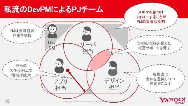 私流のDevPMによるPJチーム 18 サーバ 担当 デザイン 担当 Dev PM 各担当は 全体を意識しつつ 役割をこなす PMは全職種の 作業を把握 担当の スキル向上で 領域は拡大 分担の垣根を超えた 相互サポートを促す スキマを見つけ ...