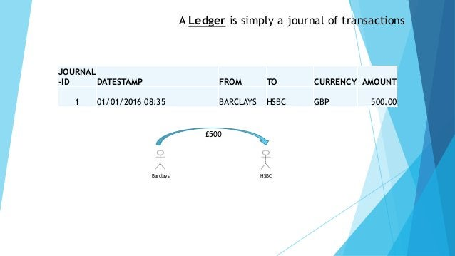 A Ledger is simply a journal of transactions JOURNAL -ID DATESTAMP FROM TO CURRENCY AMOUNT 1 01/01/2016 08:35 BARCLAYS HSB...