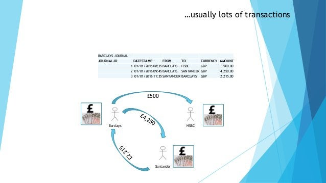 …usually lots of transactions BARCLAYS JOURNAL JOURNAL-ID DATESTAMP FROM TO CURRENCY AMOUNT 1 01/01/2016 08:35 BARCLAYS HS...