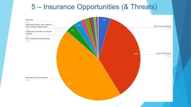 5 – Insurance Opportunities (& Threats)