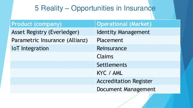5 Reality – Opportunities in Insurance Product (company) Operational (Market) Asset Registry (Everledger) Identity Managem...