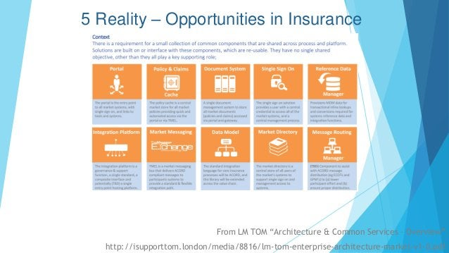 """From LM TOM """"Architecture & Common Services – Overview"""" http://isupporttom.london/media/8816/lm-tom-enterprise-architectur..."""