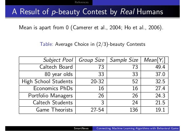 References A Result of p-beauty Contest by Real Humans Mean is apart from 0 (Camerer et al., 2004; Ho et al., 2006). Table...