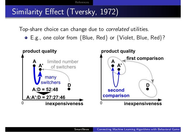 References Similarity Effect (Tversky, 1972) Top-share choice can change due to correlated utilities. E.g., one color from ...