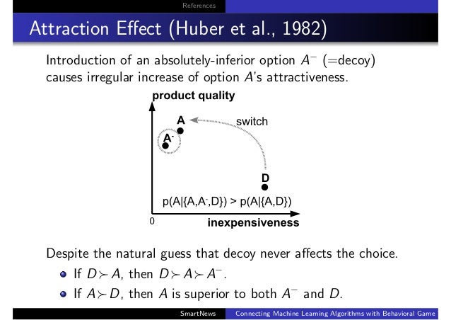 References Attraction Effect (Huber et al., 1982) Introduction of an absolutely-inferior option A− (=decoy) causes irregula...