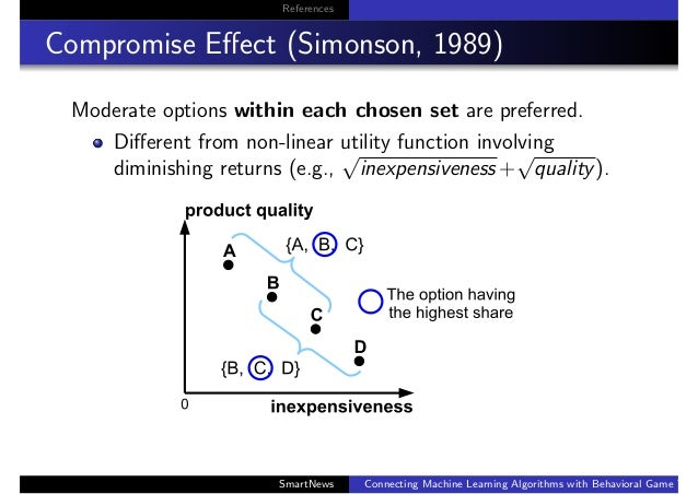 References Compromise Effect (Simonson, 1989) Moderate options within each chosen set are preferred. Different from non-line...