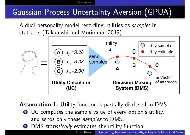 References Gaussian Process Uncertainty Aversion (GPUA) A dual-personality model regarding utilities as samples in statist...