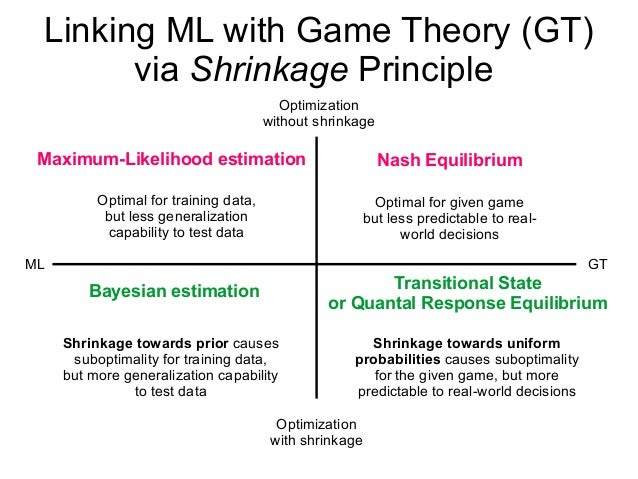 Game theory thesis