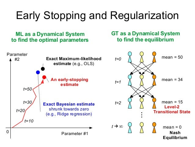 Early Stopping and Regularization ML as a Dynamical System to find the optimal parameters GT as a Dynamical System to find...