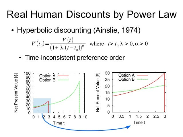 Real Human Discounts by Power Law ● Hyperbolic discounting (Ainslie, 1974) ● Time-inconsistent preference order V (t0)= V ...
