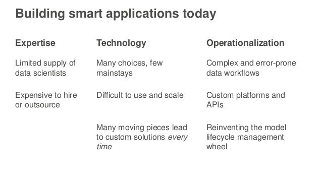 Building smart applications today Expertise Technology Operationalization Limited supply of data scientists Many choices, ...