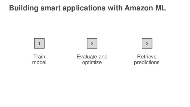 Train model Evaluate and optimize Retrieve predictions 1 2 3 Building smart applications with Amazon ML