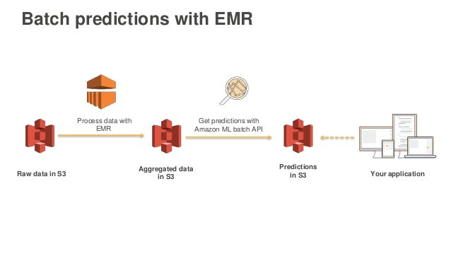 Get predictions with Amazon ML batch API Process data with EMR Raw data in S3 Aggregated data in S3 Predictions in S3 Your...