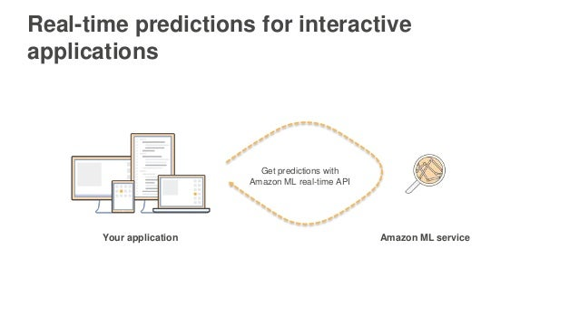 Your application Get predictions with Amazon ML real-time API Amazon ML service Real-time predictions for interactive appl...