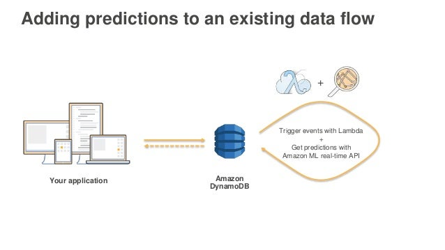Your application Amazon DynamoDB + Trigger events with Lambda + Get predictions with Amazon ML real-time API Adding predic...