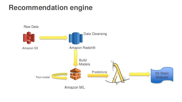 Recommendation engine Amazon S3 Amazon Redshift Amazon ML Data Cleansing Raw Data Train model Build Models S3 Static Websi...