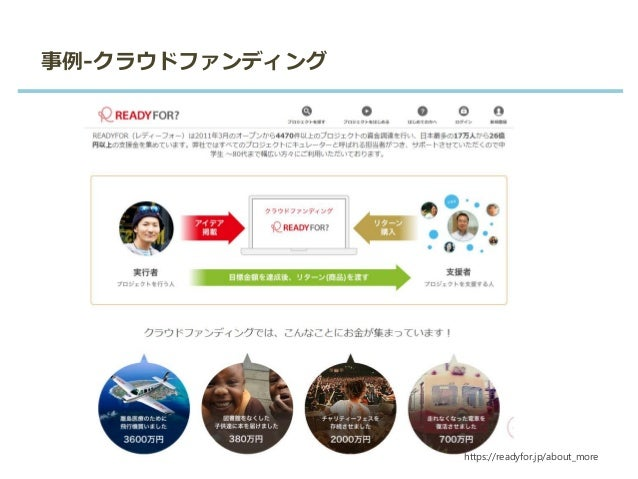 事例-クラウドファンディング http://florence.or.jp/solution/#col_1 https://readyfor.jp/about_more