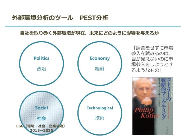外部環境分析のツール PEST分析 自社を取り巻く外部環境が現在、未来にどのように影響を与えるか Politics 政治 Economy 経済 Social 社会 Technological 技術 「調査をせずに市場 参入を試みるのは、 目が見...