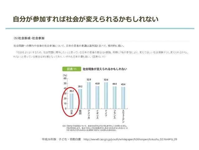 自分が参加すれば社会が変えられるかもしれない 平成26年版 子ども・若者白書 http://www8.cao.go.jp/youth/whitepaper/h26honpen/tokushu_02.html#tz_09