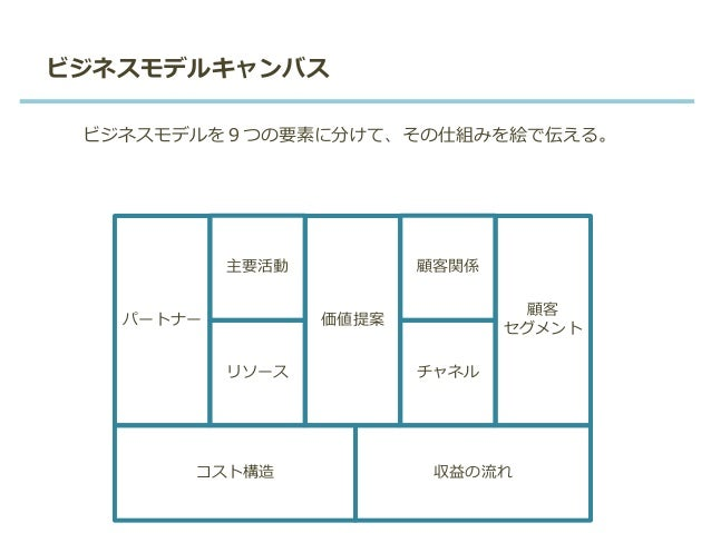 ビジネスモデルキャンバス パートナー リソース 価値提案 顧客 セグメント コスト構造 収益の流れ 主要活動 チャネル 顧客関係 ビジネスモデルを9つの要素に分けて、その仕組みを絵で伝える。