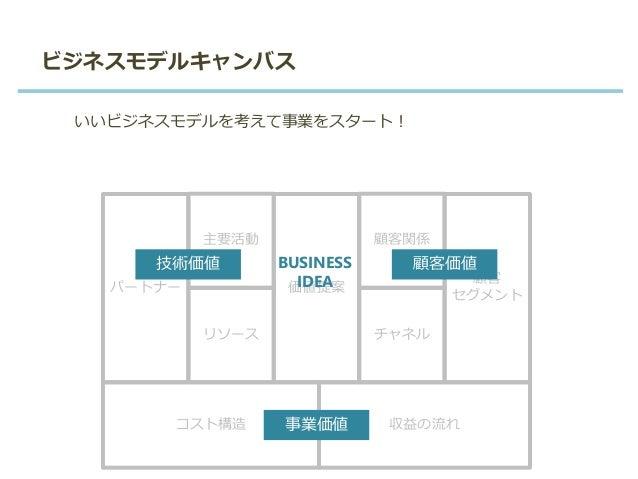 ビジネスモデルキャンバス パートナー リソース 価値提案 顧客 セグメント コスト構造 収益の流れ 主要活動 チャネル 顧客関係 技術価値 顧客価値 事業価値 BUSINESS IDEA いいビジネスモデルを考えて事業をスタート!
