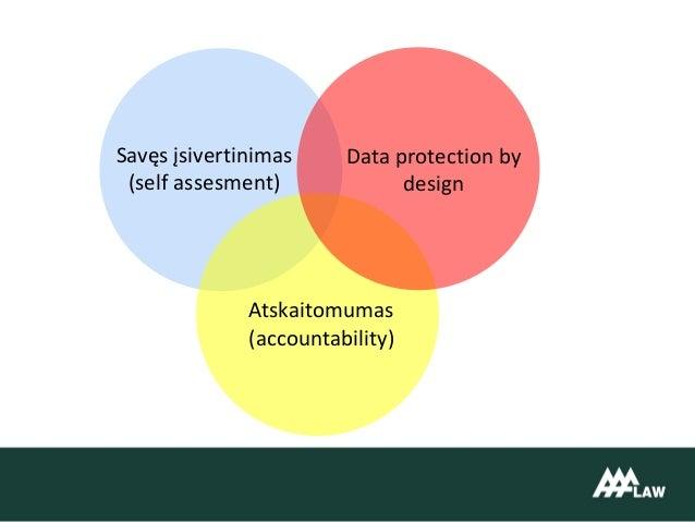 Data protection by design Savęs įsivertinimas (self assesment) Atskaitomumas (accountability)