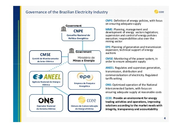 an overview of electricity About 95 per cent of singapore's electricity supply is generated using imported natural gas we therefore need to ensure that our energy supplies are secure and that the prices we pay for our energy sources remain competitive.
