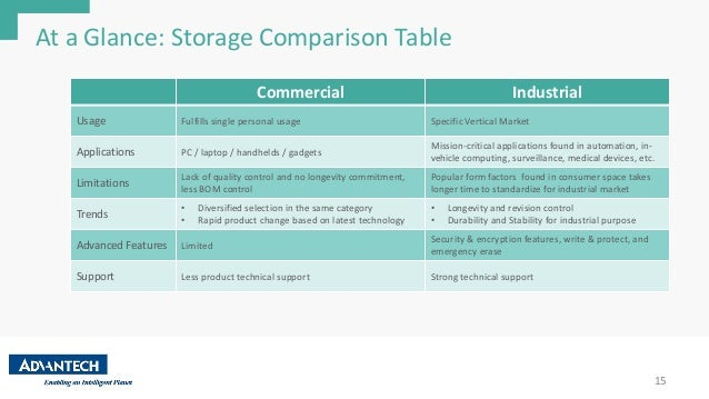 Ebook commercial vs industrial ssd storage advantech 17 fandeluxe Epub