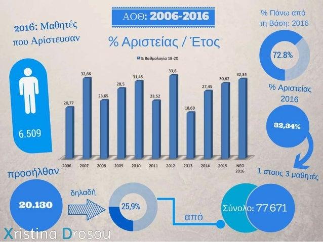 Στατιστικά ΑΟΘ 2016