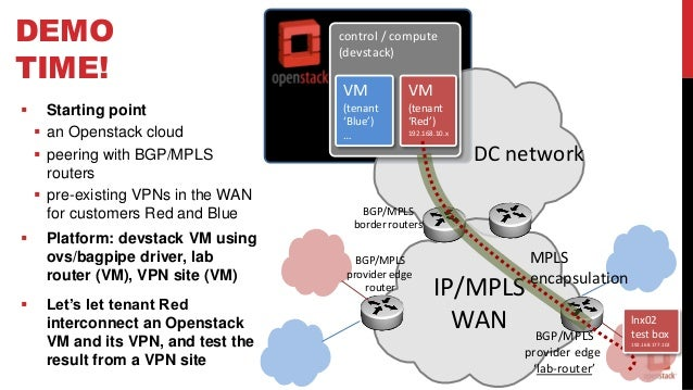 Interconnecting Neutron and Network Operators' BGP VPNs