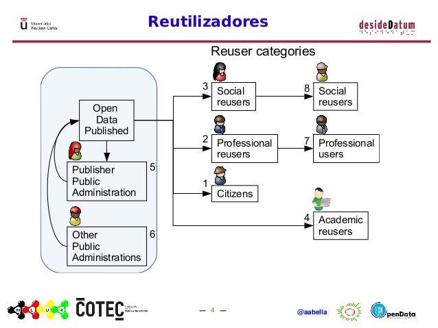 4 @aabella Reutilizadores Reuser categories Social reusers Professional reusers Professional users Citizens Open Data Publ...