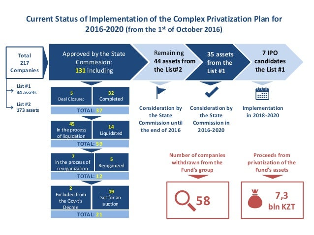 Approved by the State Commission: 131 including Current Status of Implementation of the Complex Privatization Plan for 201...