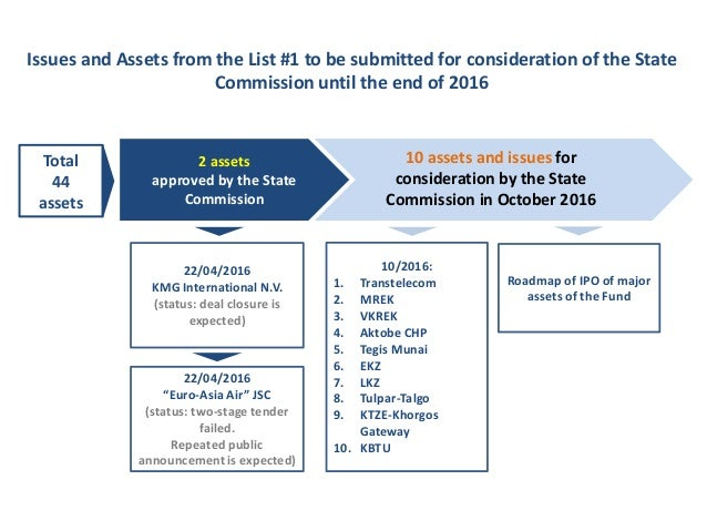 Current Status of Implementation of the Complex Privatization Plan for 2016-2020 Slide 2