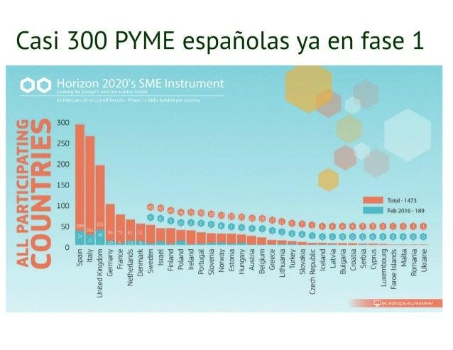 20161025 Burgos Instrumento PYME de H2020 Slide 3