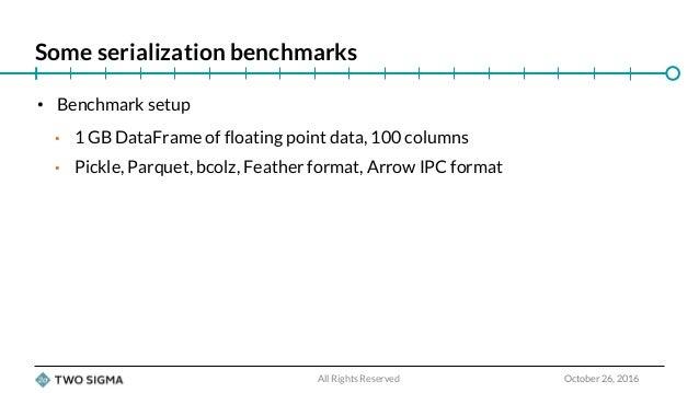 Python Data Wrangling: Preparing for the Future