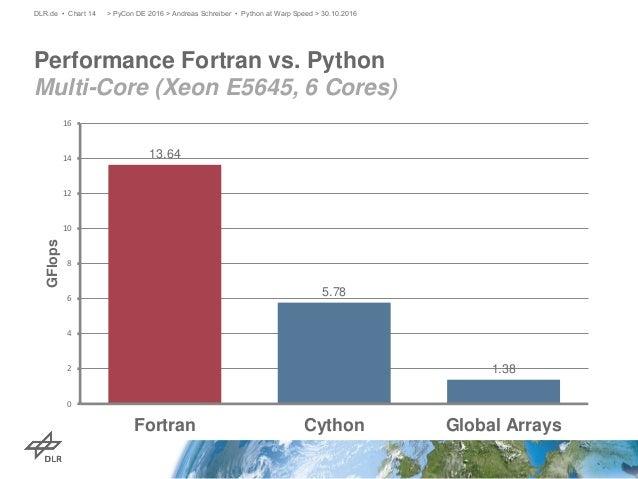 Python at Warp Speed