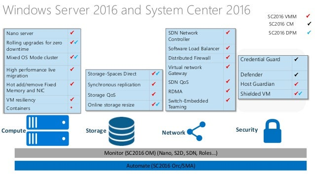 What's New In Microsoft System Center 2016 & OMS